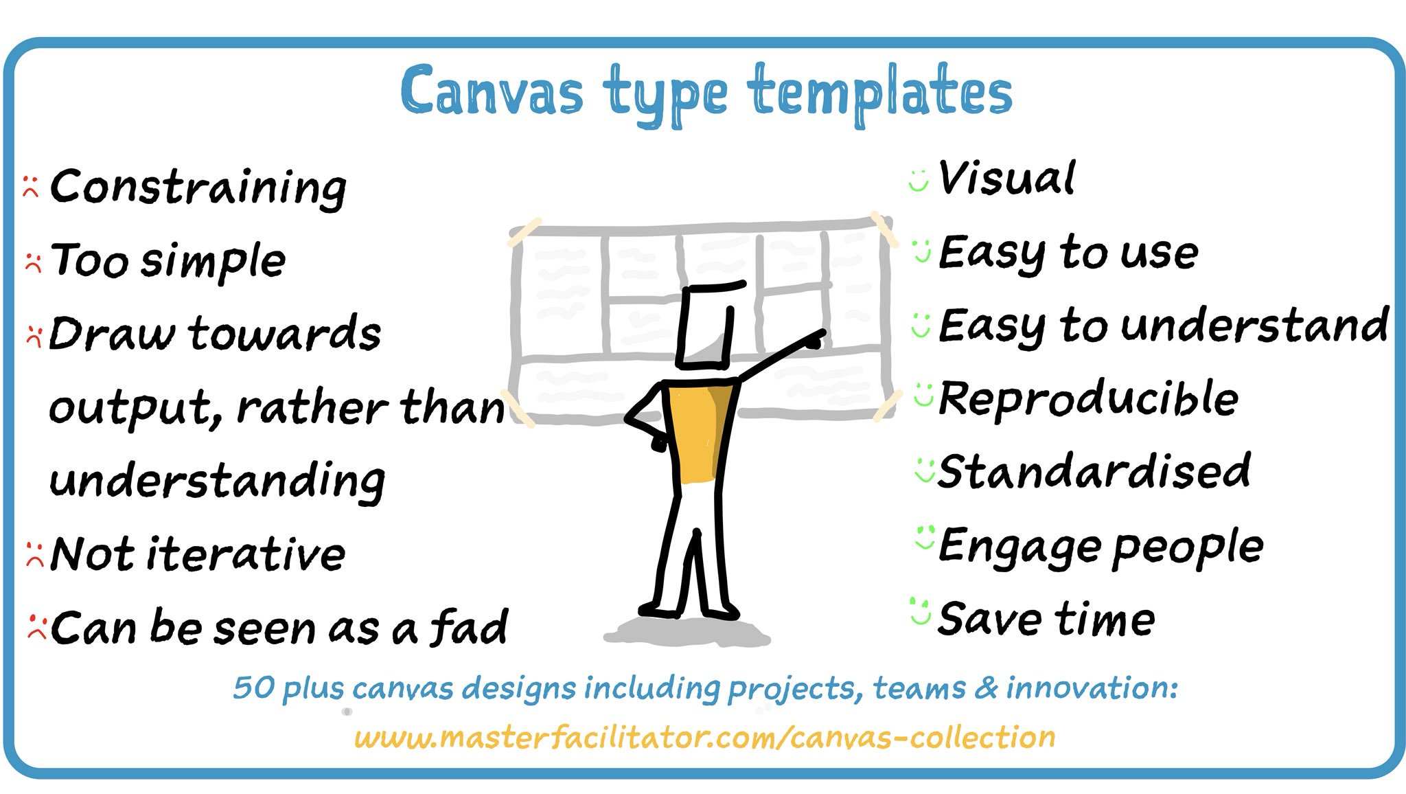 Canvas collection I – A list of visual templates – Andi Roberts