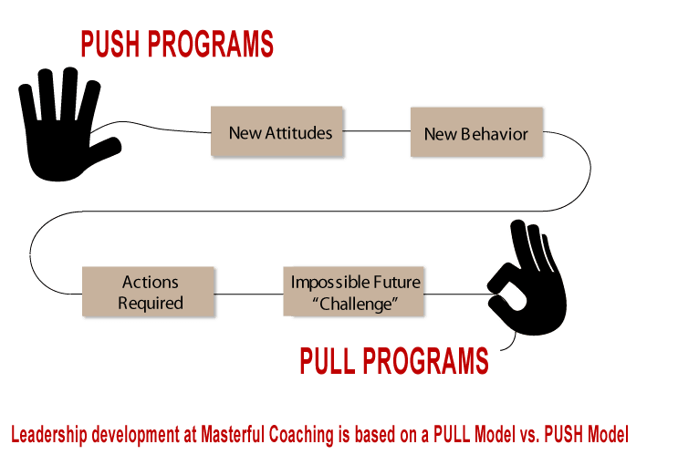 Masterful Coaching uses a PULL vs. PUSH approach to leadership development