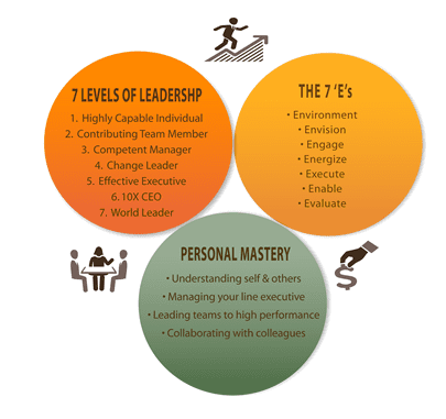 Emerging Leaders Model