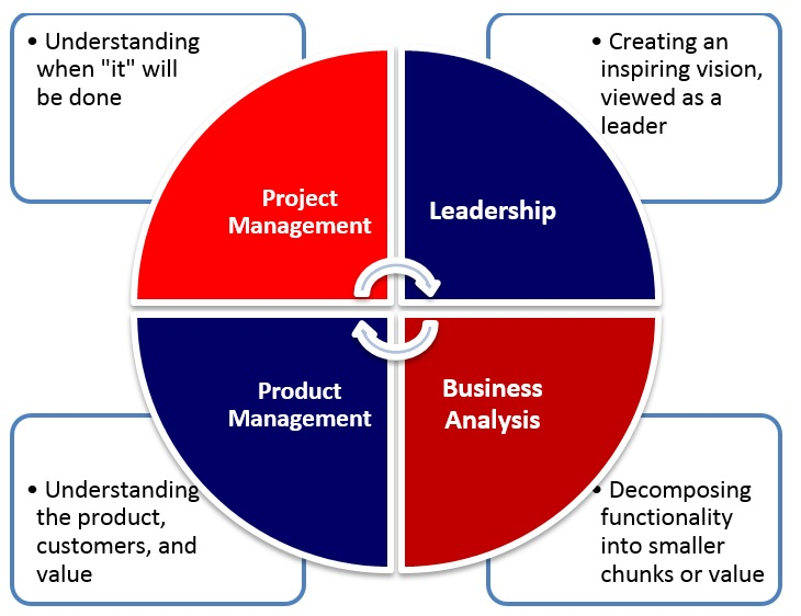 Four quadrants of a product owner