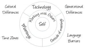 Penny Pullan's Virtual Leadership Model