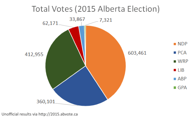 abvote2015 votes