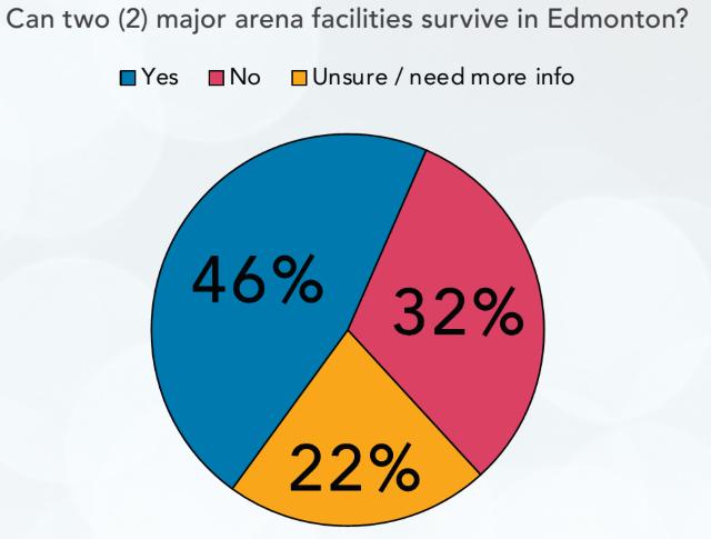 arena survey