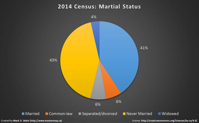 2014 census marital status