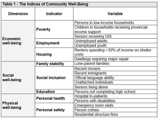 community well being indices