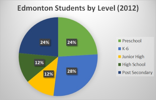 edmonton students