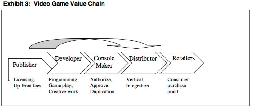 Microsoft Xbox Value Chain Analysis Mastermindmarketingsite