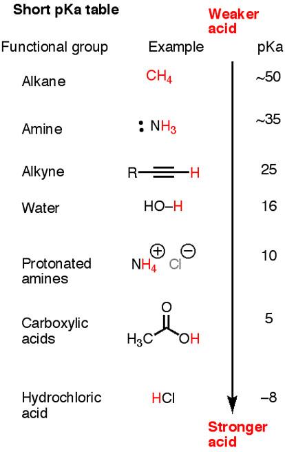 Conjugate Base Water