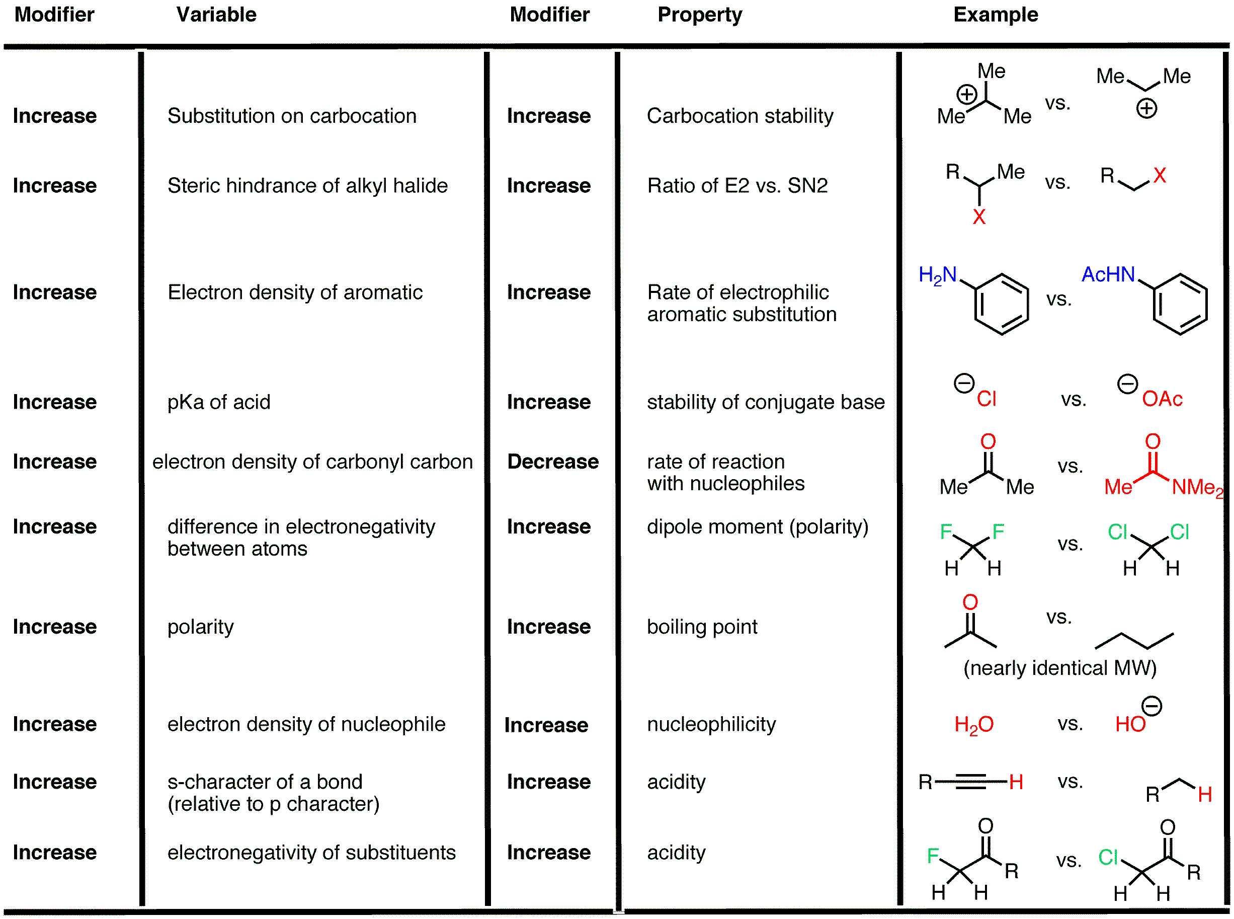 Organic Chemistry Reactions Chart