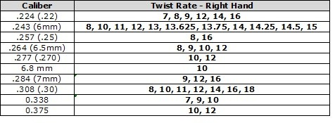 Barrel Caliber and Twist Data