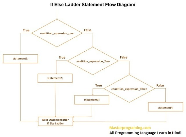 if else ladder statement flow diagram