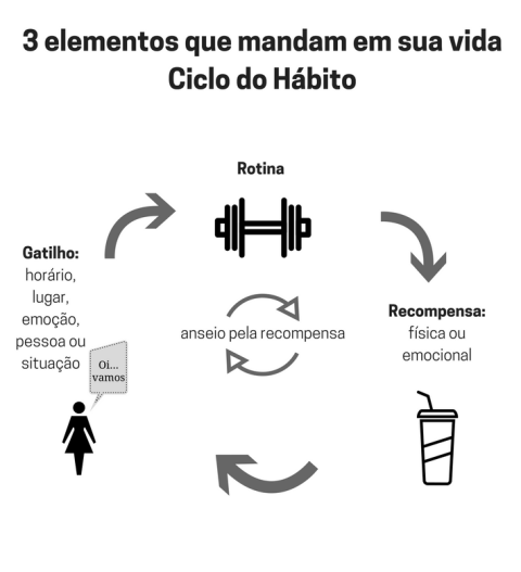 ciclo do habito gatilho rotina recompensa
