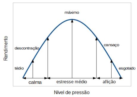 curva que relaciona nivel de pressao e rendimento