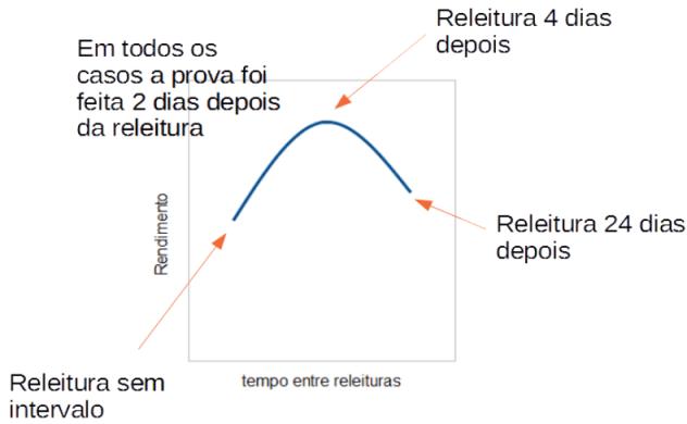eficiencia do intervalo na memorizacao