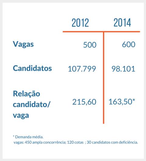 concorrencia do concurso agente de policia federal de 2012 e de 2014