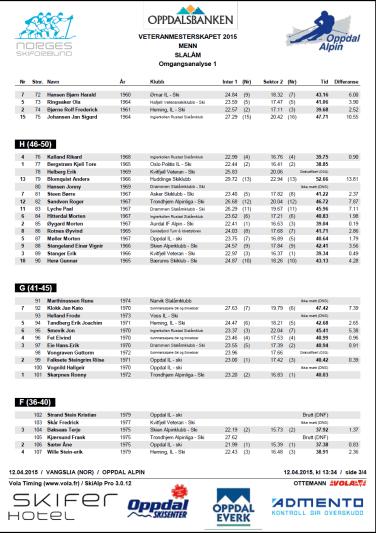 Alpinveteranene VM 2015 Slalåm menn omgangsanalyse 1. omgang side 3