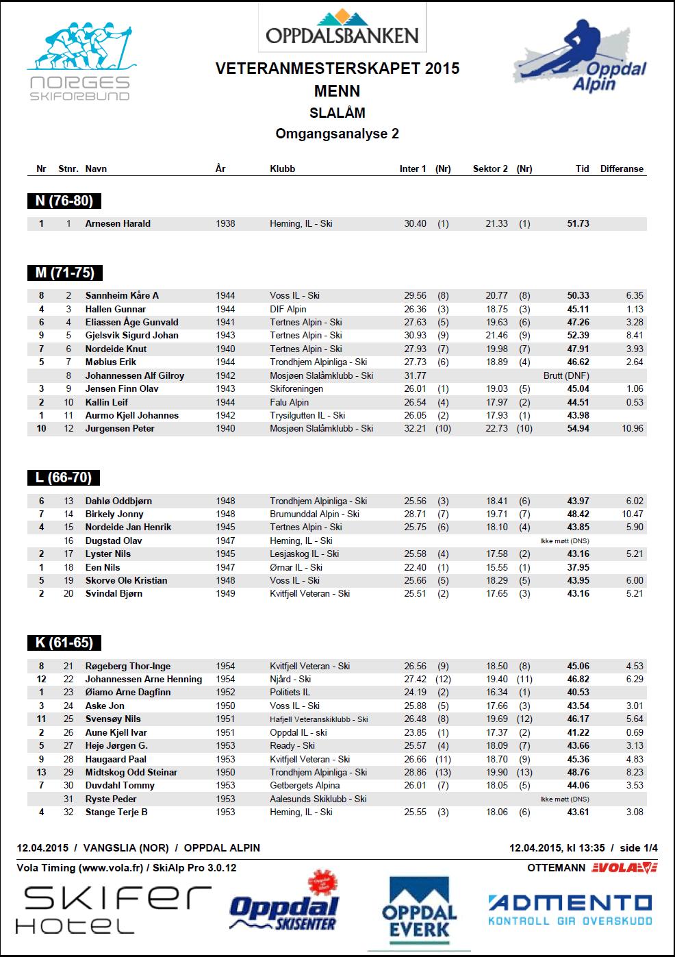 Alpinveteranene VM 2015 Slalåm menn omgangsanalyse 2. omgang side 1