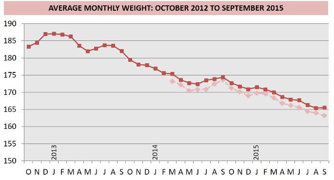 Hcg p3 weight loss