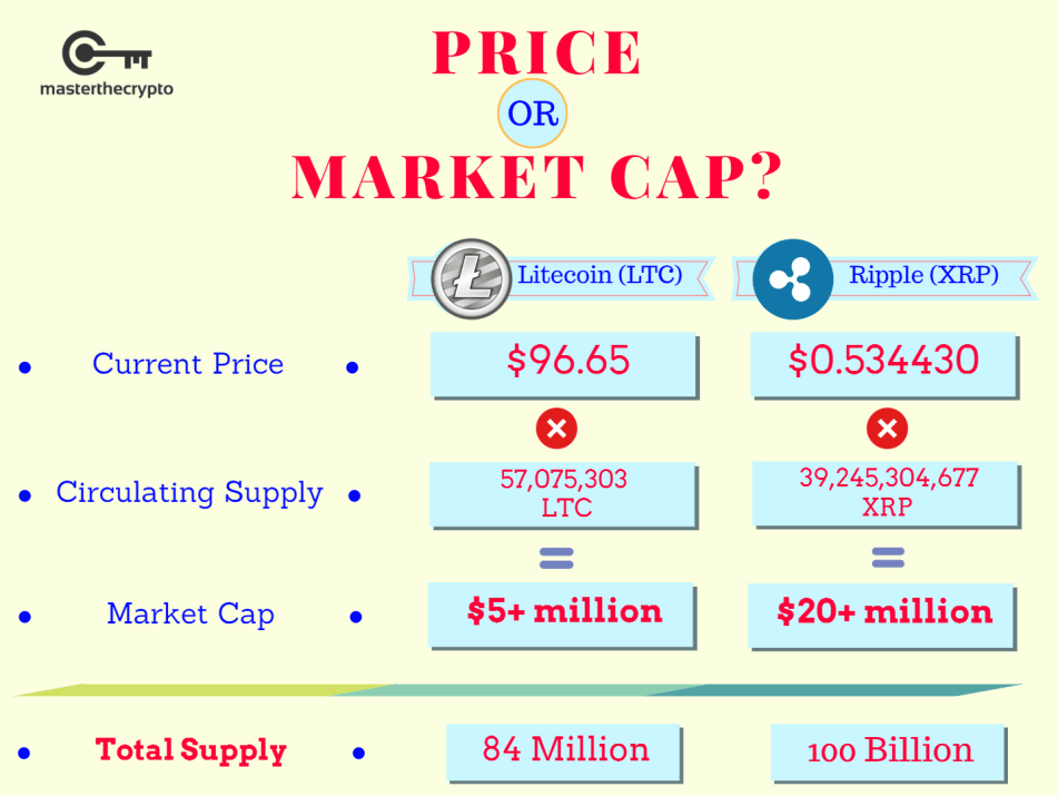 market capitalization, market cap, guide to market capitalization, guide to market cap, Everything You Need to Know About Market Cap