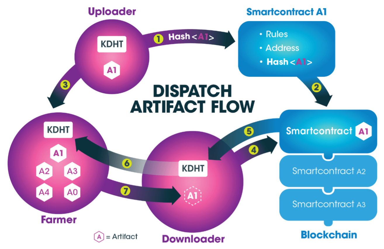Dispatch labs, Dispatch labs ico, Dispatch labs ico review, Dispatch labs ico analysis, analysis on Dispatch labs