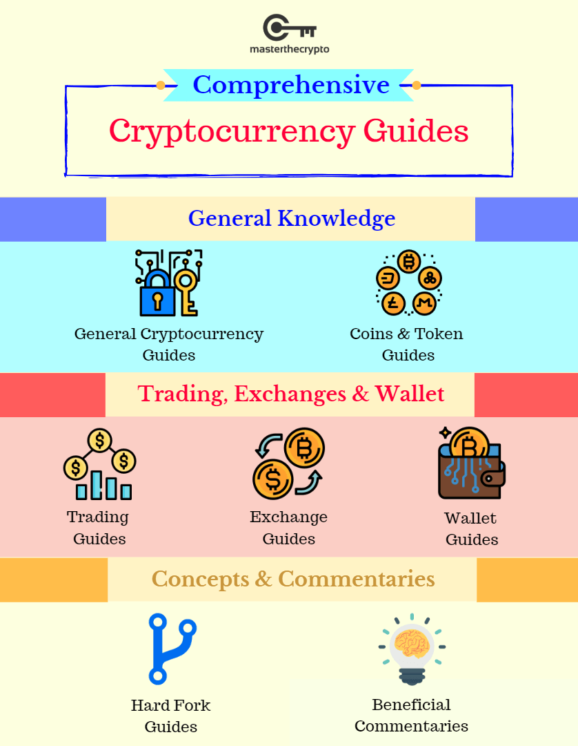 crypto guides for beginners, crypto guides, cryptocurrency guides, Guides For Beginners, Comprehensive List of Crypto Guides