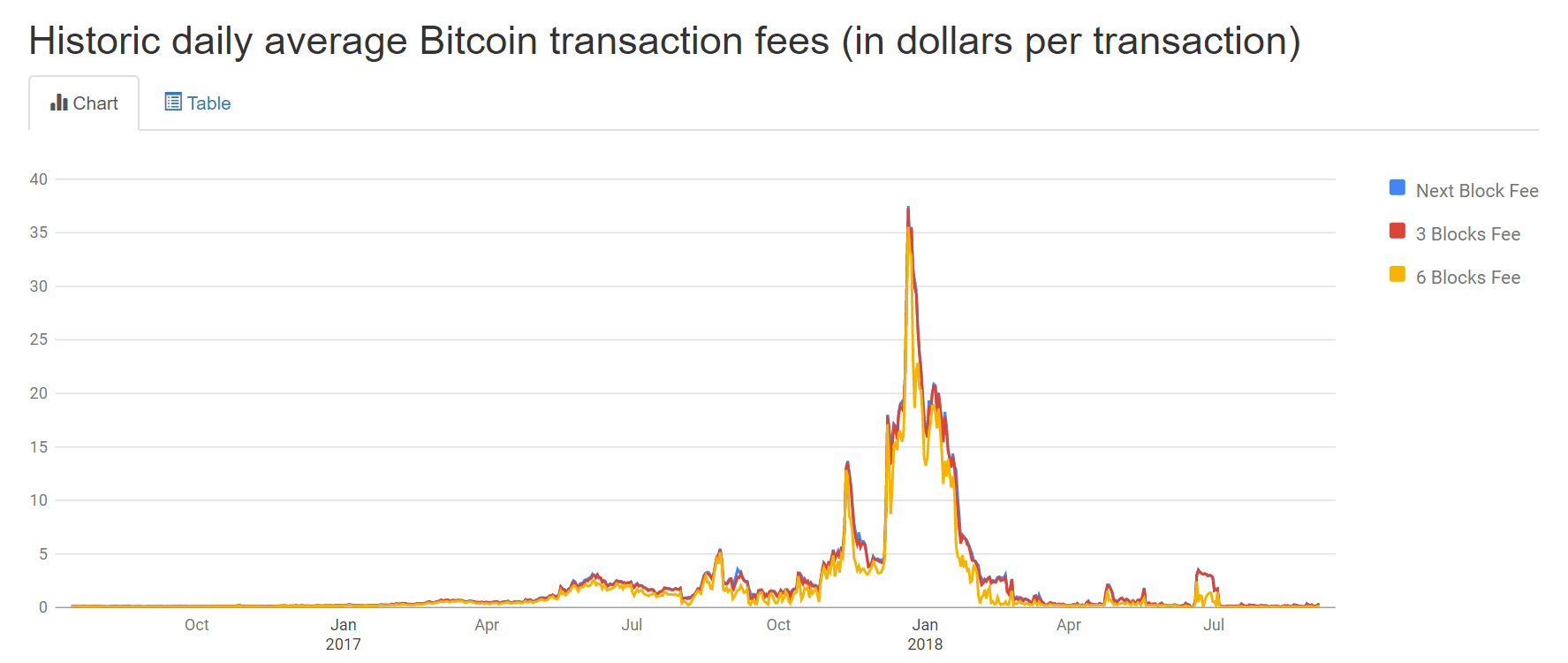 blockchain scalability, bitcoin scalability, bitcoin scalability problem, scalability problem, effects