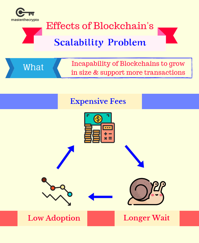 blockchain scalability, bitcoin scalability, bitcoin scalability problem, scalability problem, effects