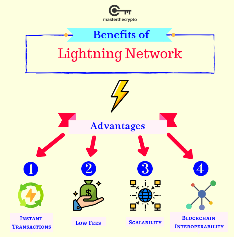 lightning network, what is lightning network, lightning, network, bitcoin scalability