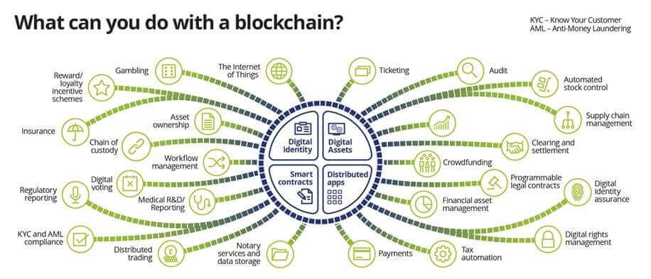 Blockchain, blockchain technology, major industries, Blockchain Technology is Changing, 3 Major Industries