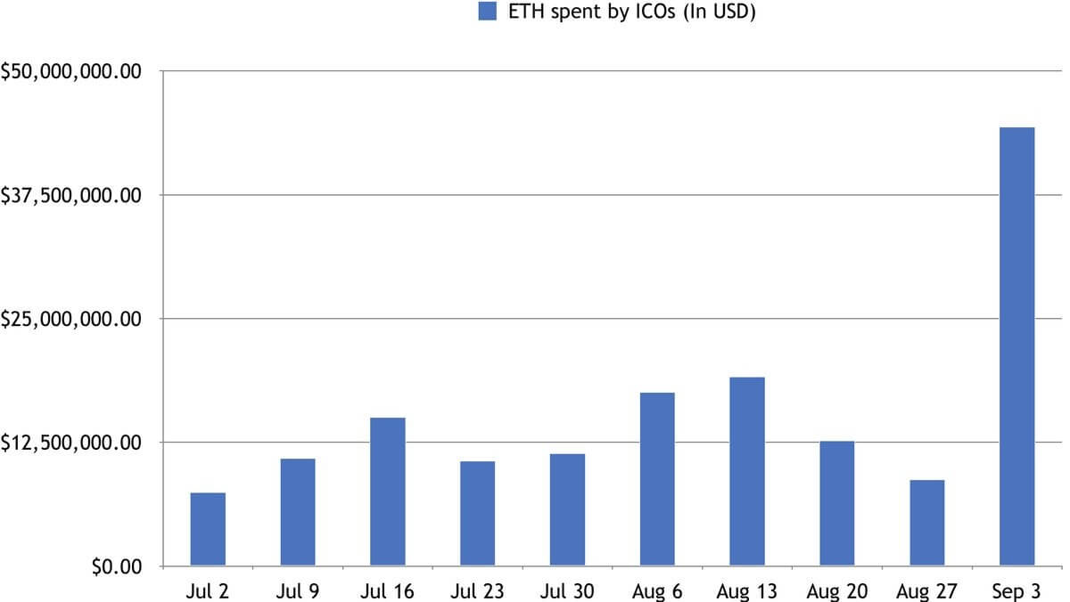 Ethereum, Ethereum's price, huge boost, why Ethereum, boost