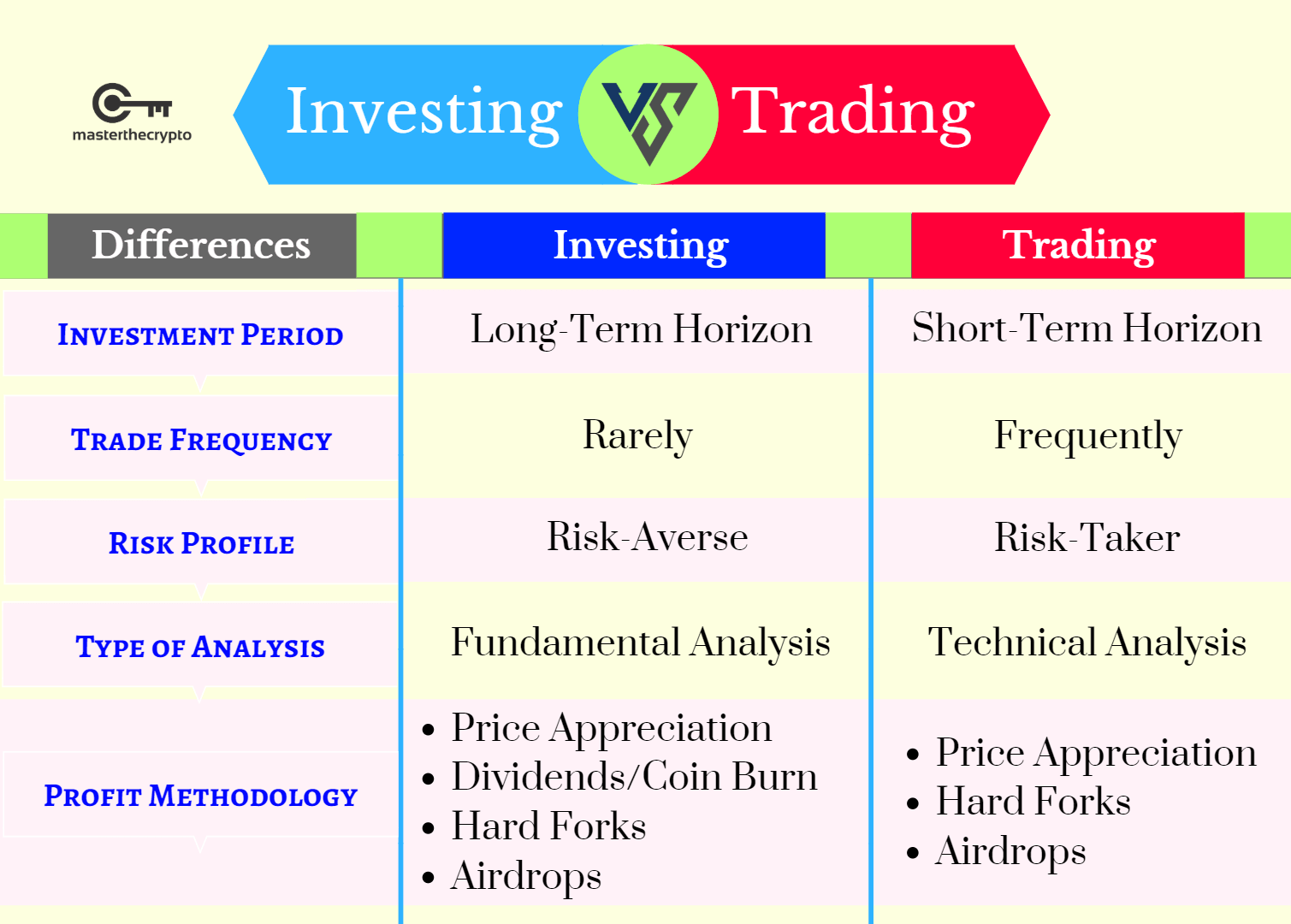 Investing vs Trading, Cryptocurrency Investing vs Trading, difference between investing and trading, investing and trading, crypto investing vs trading, crypto investing vs trading