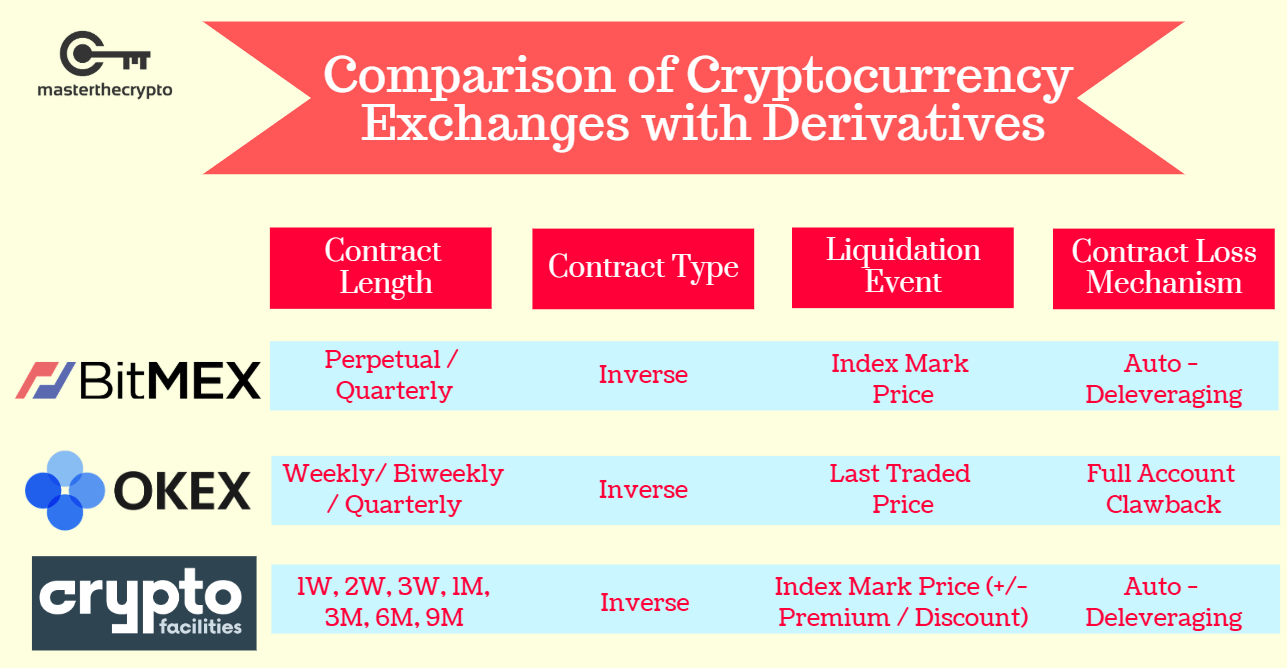 Crypto Derivatives, Derivatives , Cryptocurrency Derivatives, What is Cryptocurrency Derivatives, guide to crypto derivatives