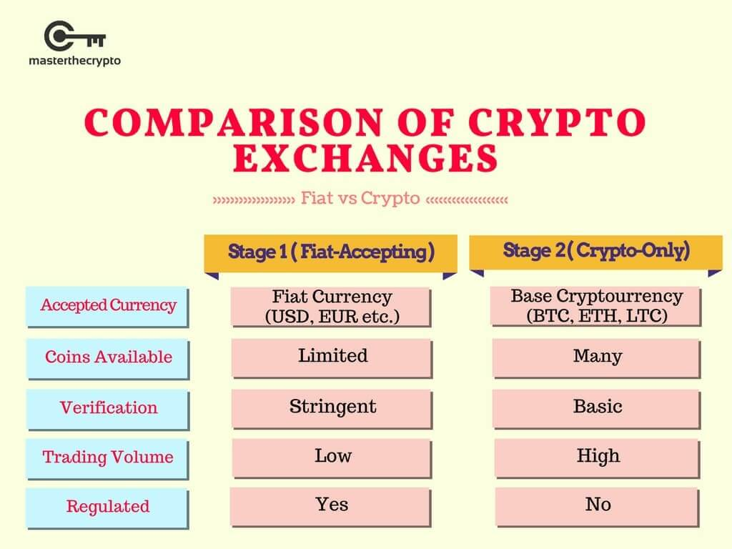 Crypto Exchanges are Manipulating, Crypto Exchanges are Manipulating Trading Volume, manipulating, Trading Volume