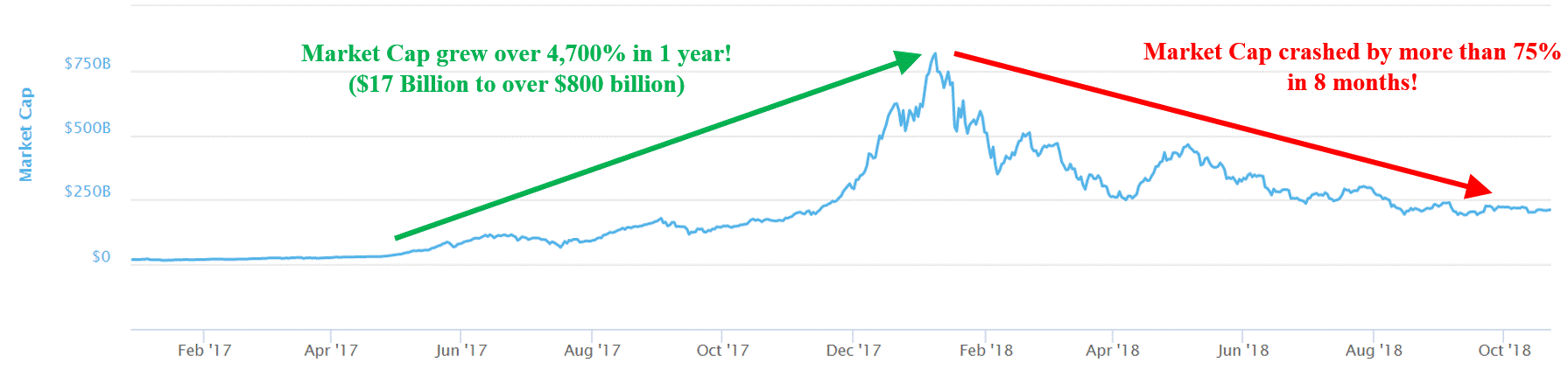 4 lessons, 4 Lessons the Cryptocurrency Market, Cryptocurrency Market, Taught Us About Investing, crypto Investing