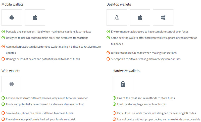 crypto-wallet-types-mobile-desktop-web-hardware