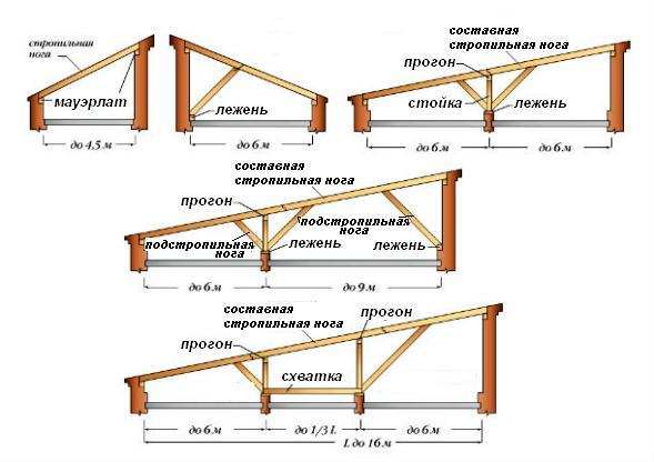 Конструкции видов односкатных крыш