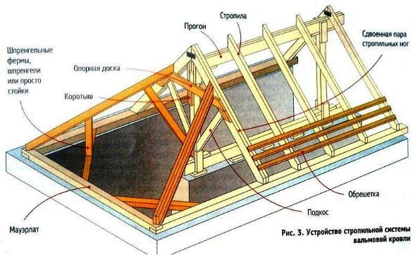 Конструкция вида вальмовых крыш