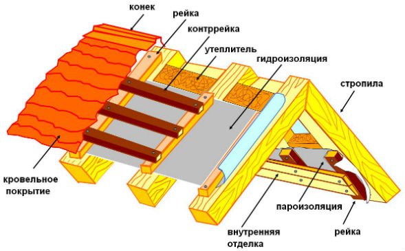 Устройство видов двускатных крыш