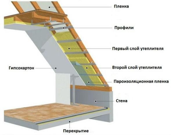 Устройство мансардной ломаной крыши