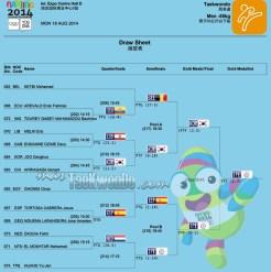 Resultados Taekwondo M-55, Nanjing 2014