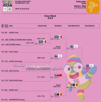 Resultados Taekwondo F-49, Nanjing 2014