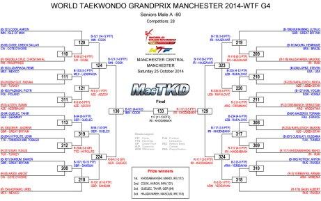 Graficas con resultados GP Series 3, Masculino -80 Kg.