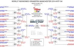 Graficas con resultados GP Series 3, Femenino -57 Kg.