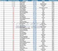 Top 50 del Olympic Ranking WTF, categoria M+80_Octubre 2014