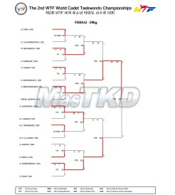 01_Result_Match_List_F-29kg_20150823