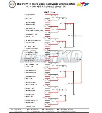 02_Result_Match_List_M-33kg_20150824-