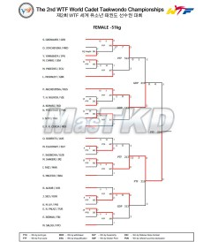 13_Result_Match_List_F-51kg_20150823