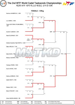 19_Result_Match_List_Fo59kg_20150826
