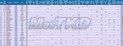 Mo80_WTF-Olympic-Ranking_July