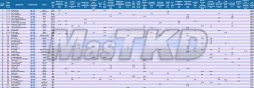 M-68a_WTF-Olympic-Ranking_Taekwondo_AGO